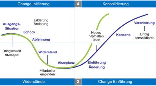 Management Consulting HTCon - Ihr Partner für Changemanagement
