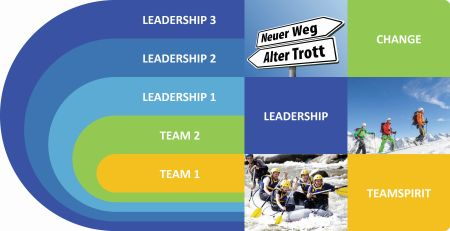Bestandteile des Leadership Programms
